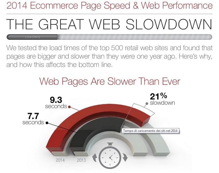 Infografica caricamento dei siti nel 2014